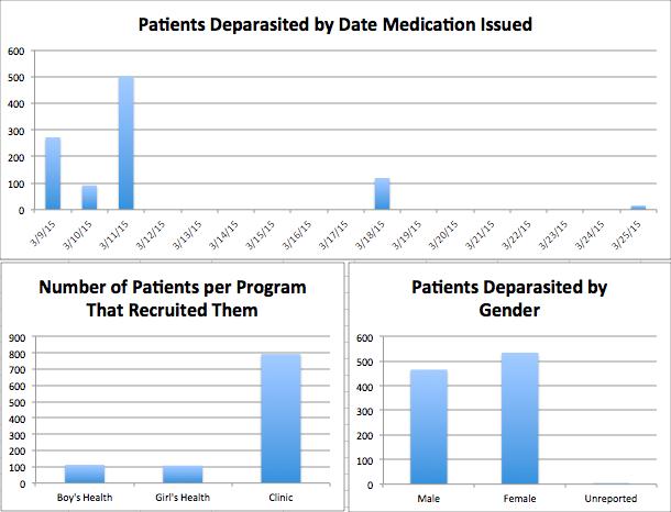 patient statistics
